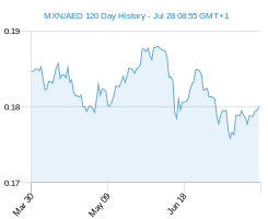 120 day MXN AED Chart