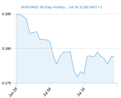 30 day MXN AED Chart