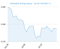 MXN AED chart - 30 day