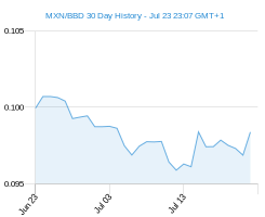 MXN BBD chart - 30 day