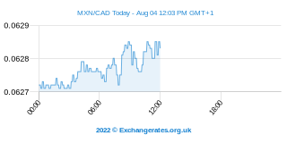 Peso mexicain - Dollar canadien Intraday Chart