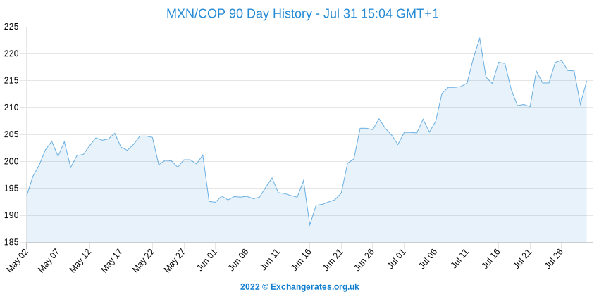 Mexicaanse Peso - Colombiaanse Peso History Chart