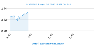 Peso mexicain - Peso philippin Intraday Chart