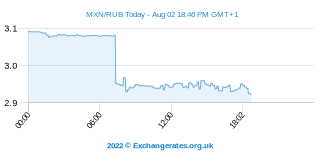 Peso mexicain - Rouble russe Intraday Chart