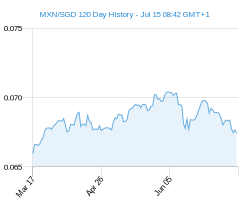 120 day MXN SGD Chart