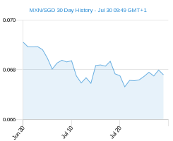 30 day MXN SGD Chart