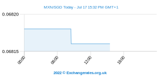 Peso mexicain - Dollar de Singapour Intraday Chart