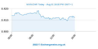 Peso mexicain - Rand sud-africain Intraday Chart