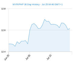 MYR PHP chart - 30 day