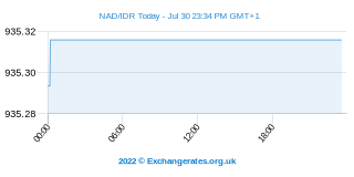 Namibia Dollar - Indonesische Rupiah Intraday Chart