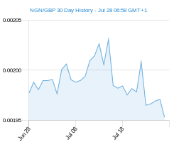 NGN GBP chart - 30 day