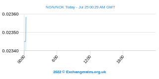 Nigeriaanse Naira - Noorse Kroon Intraday Chart