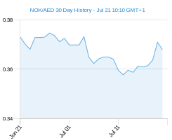 30 day NOK AED Chart