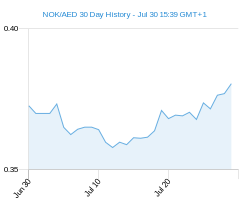 NOK AED chart - 30 day