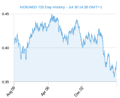 NOK AED chart - 2 year