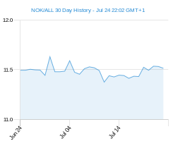 NOK ALL chart - 30 day