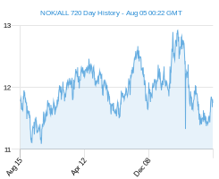NOK ALL chart - 2 year