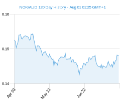 120 day NOK AUD Chart