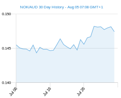 30 day NOK AUD Chart
