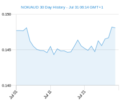 NOK AUD chart - 30 day