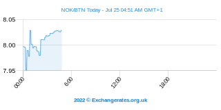 Couronne norvégienne - Ngultrum Bouthanais Intraday Chart