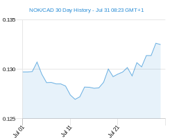 NOK CAD chart - 30 day
