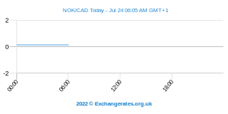 Couronne norvégienne - Dollar canadien Intraday Chart