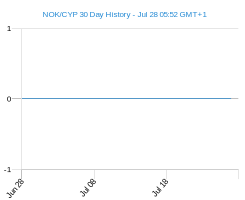 NOK CYP chart - 30 day