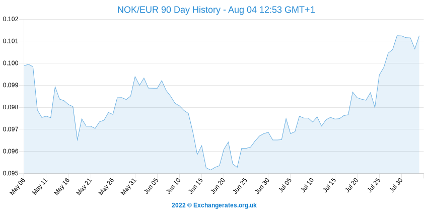 Couronne norvégienne - Euro History Chart