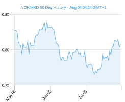 90 day c1 HKD Chart