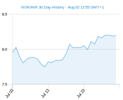 NOK INR chart - 30 day