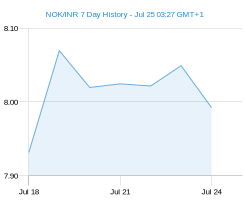 NOK INR chart - 7 day