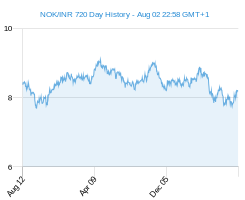 NOK INR chart - 2 year