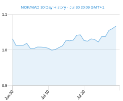 NOK MAD chart - 30 day