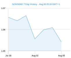 NOK MAD chart - 7 day