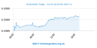 Couronne norvégienne - Omani Rial Intraday Chart
