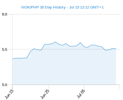 NOK PHP chart - 30 day