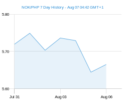 NOK PHP chart - 7 day
