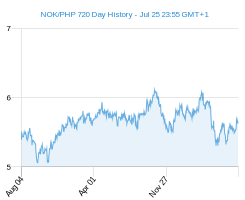 NOK PHP chart - 2 year