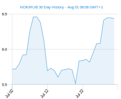 NOK RUB chart - 30 day