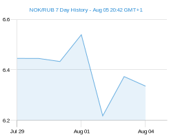 NOK RUB chart - 7 day