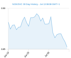 NOK SVC chart - 30 day
