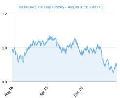 NOK SVC chart - 2 year