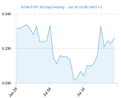 NOK TOP chart - 30 day
