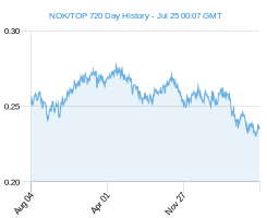 NOK TOP chart - 2 year