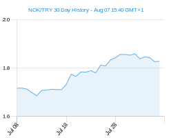 NOK TRY chart - 30 day