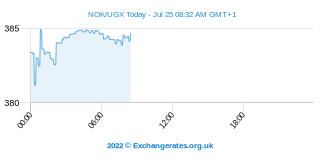 Couronne norvégienne - Shilling ougandais Intraday Chart