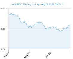 120 day NOK USD Chart
