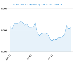 30 day NOK USD Chart