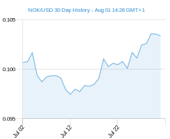 NOK USD chart - 30 day